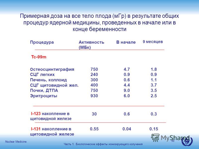 Nuclear Medicine 90 Примерная доза на все тело плода (мГр) в результате общих процедур ядерной медицины, проведенных в начале или в конце беременности ПроцедураАктивность (МБк) В начале 9 месяцев Tc-99m О стеосцинтиграфия СЦГ легких Печень, коллоид С
