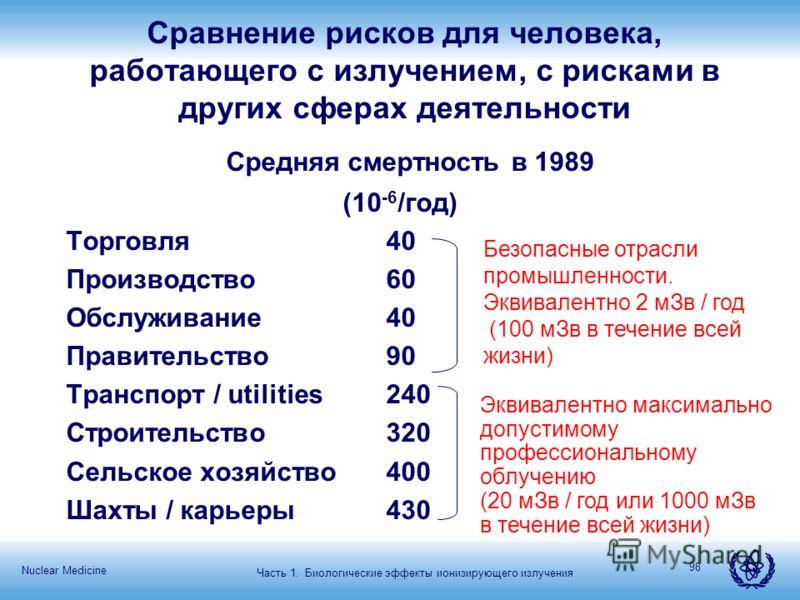 Nuclear Medicine 98 Сравнение рисков для человека, работающего с излучением, с рисками в других сферах деятельности Средняя смертность в 1989 (10 -6 /год) Торговля40 Производство60 Обслуживание40 Правительство90 Транспорт / utilities240 Строительство