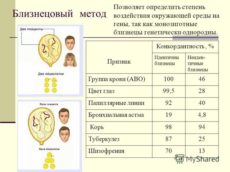 Близнецовый метод Признак Конкордантность, % Идентичны близнецы Неиден- тичные близнецы Группа крови (АВО)10046 Цвет глаз99,528 Папиллярные линии9240 Бронхиальная астма194,8 Корь9894 Туберкулез8725 Шизофрения7013 Позволяет определить степень воздейст
