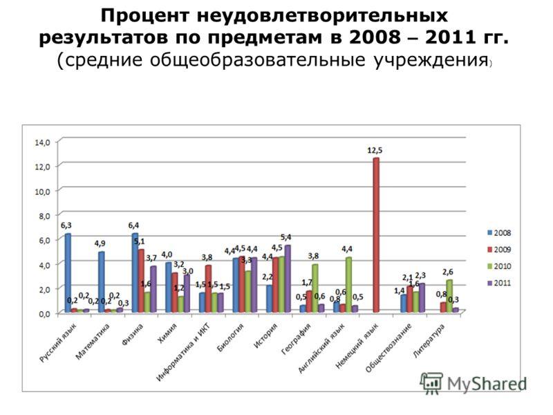 Процент неудовлетворительных результатов по предметам в 2008 – 2011 гг. (средние общеобразовательные учреждения )