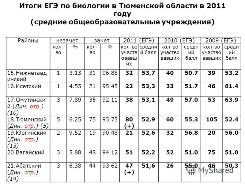 Итоги ЕГЭ по биологии в Тюменской области в 2011 году (средние общеобразовательные учреждения) Районынезачетзачет2011 (ЕГЭ)2010 (ЕГЭ)2009 (ЕГЭ) кол- во % %кол-во участв овавш их средни й балл кол-во участво вавших средн ий балл кол-во участво вавших