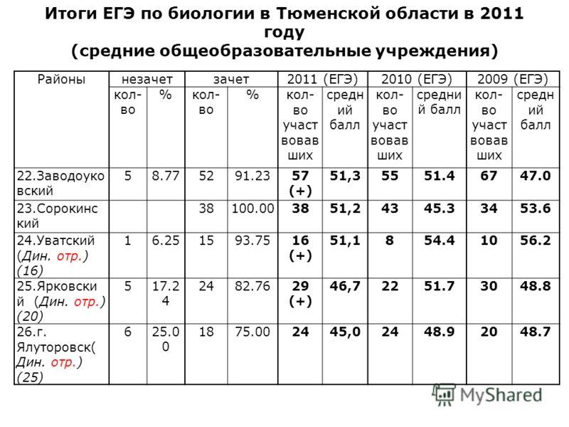 Итоги ЕГЭ по биологии в Тюменской области в 2011 году (средние общеобразовательные учреждения) Районынезачетзачет2011 (ЕГЭ)2010 (ЕГЭ)2009 (ЕГЭ) кол- во % %кол- во участ вовав ших средн ий балл кол- во участ вовав ших средни й балл кол- во участ вовав