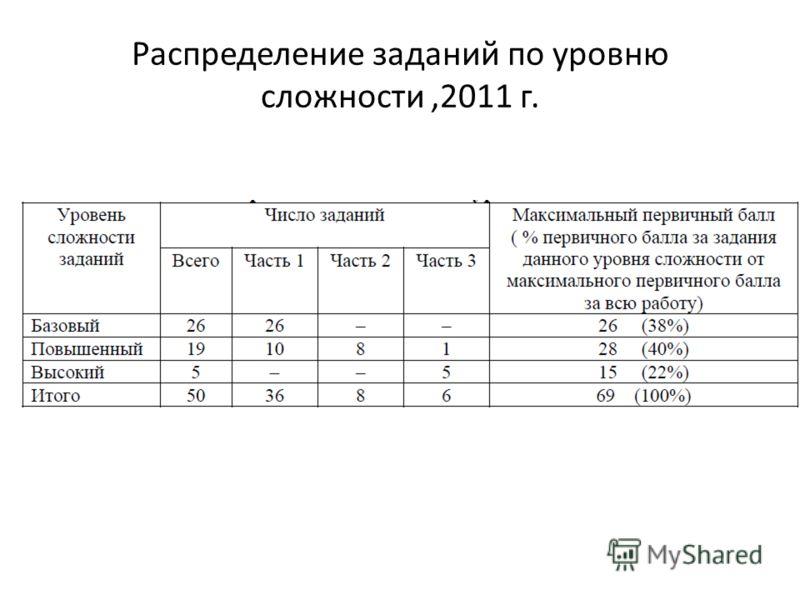 Распределение заданий по уровню сложности,2011 г.