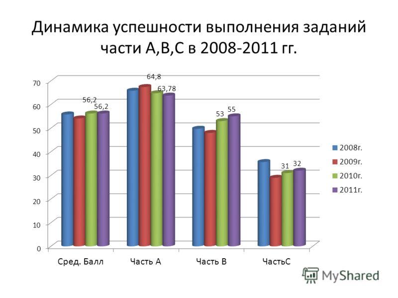 Динамика успешности выполнения заданий части А,В,С в 2008-2011 гг.