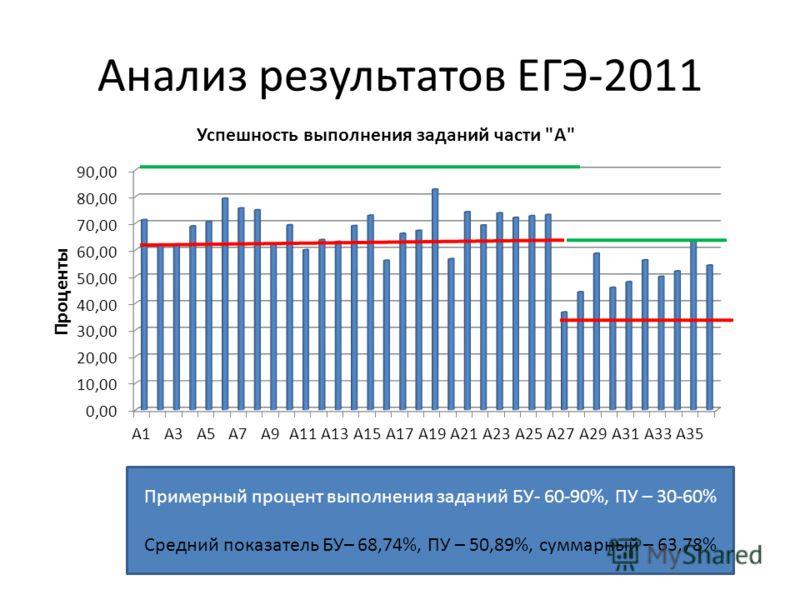 Анализ результатов ЕГЭ-2011 Примерный процент выполнения заданий БУ- 60-90%, ПУ – 30-60% Средний показатель БУ– 68,74%, ПУ – 50,89%, суммарный – 63,78%