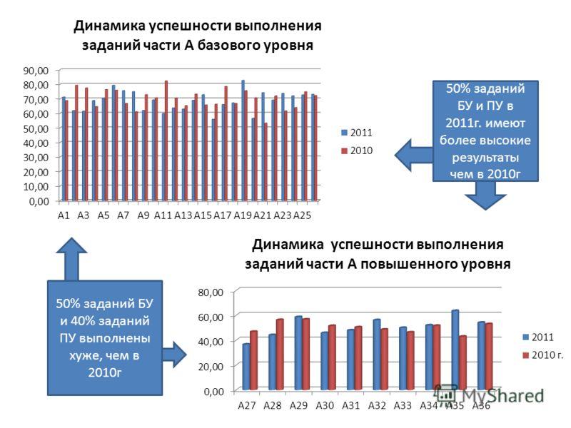 50% заданий БУ и ПУ в 2011г. имеют более высокие результаты чем в 2010г 50% заданий БУ и 40% заданий ПУ выполнены хуже, чем в 2010г