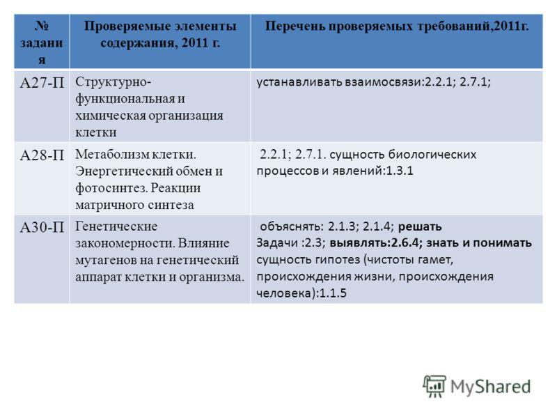 задани я Проверяемые элементы содержания, 2011 г. Перечень проверяемых требований,2011г. А27-П Структурно- функциональная и химическая организация клетки устанавливать взаимосвязи:2.2.1; 2.7.1; А28-П Метаболизм клетки. Энергетический обмен и фотосинт