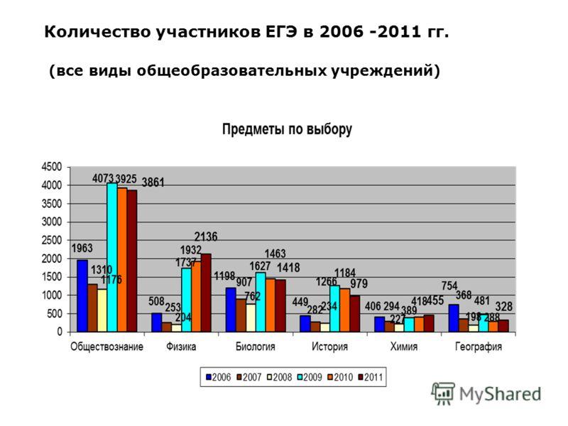 Количество участников ЕГЭ в 2006 -2011 гг. (все виды общеобразовательных учреждений)