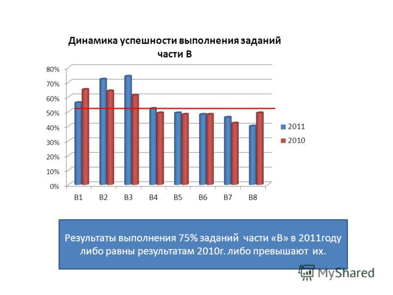 Результаты выполнения 75% заданий части «В» в 2011году либо равны результатам 2010г. либо превышают их.