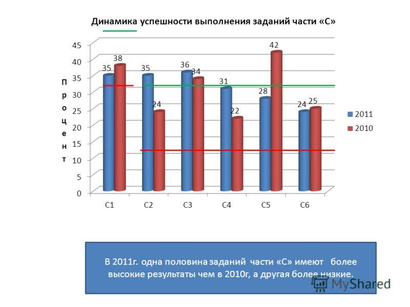 В 2011г. одна половина заданий части «С» имеют более высокие результаты чем в 2010г, а другая более низкие.