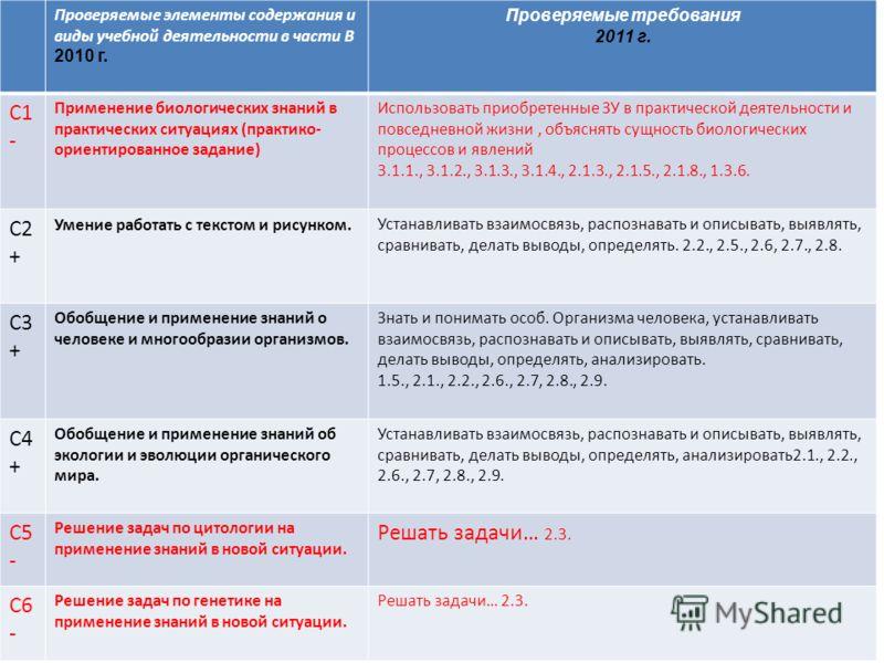 Проверяемые элементы содержания и виды учебной деятельности в части В 2010 г. Проверяемые требования 2011 г. С1 - Применение биологических знаний в практических ситуациях (практико- ориентированное задание) Использовать приобретенные ЗУ в практическо