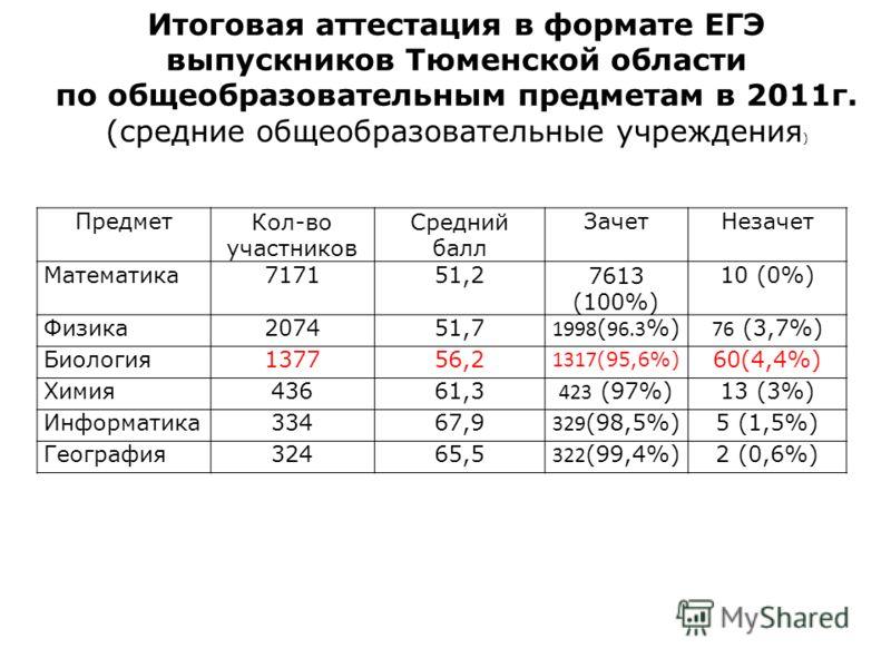 ПредметКол-во участников Средний балл ЗачетНезачет Математика717151,27613 (100%) 10 (0%) Физика207451,7 1998 ( 96.3 %) 76 (3,7%) Биология137756,2 1317 (95,6%) 60(4,4%) Химия43661,3 423 (97%) 13 (3%) Информатика33467,9 329 (98,5%) 5 (1,5%) География32