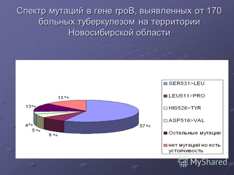 Спектр мутаций в гене rpoB, выявленных от 170 больных туберкулезом на территории Новосибирской области