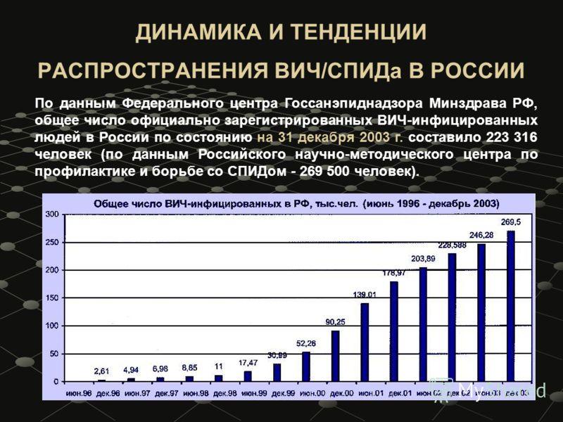 По данным Федерального центра Госсанэпиднадзора Минздрава РФ, общее число официально зарегистрированных ВИЧ-инфицированных людей в России по состоянию на 31 декабря 2003 г. составило 223 316 человек (по данным Российского научно-методического центра