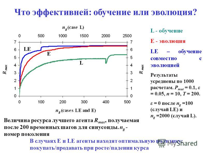 Что эффективней: обучение или эволюция? L - обучение E - эволюция LE – обучение совместно с эволюцией Результаты усреднены по 1000 расчетам. P mut = 0.1, ε = 0.05, n = 10, T = 200. ε = 0 после n g =100 (случай LE) и n g =2000 (случай L). Величина рес