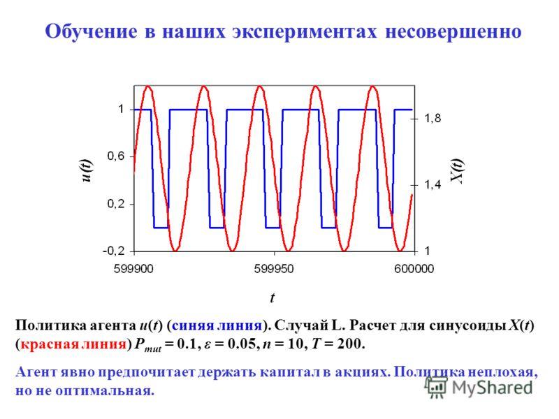 Обучение в наших экспериментах несовершенно Политика агента u(t) (синяя линия). Случай L. Расчет для синусоиды X(t) (красная линия) P mut = 0.1, ε = 0.05, n = 10, T = 200. Агент явно предпочитает держать капитал в акциях. Политика неплохая, но не опт
