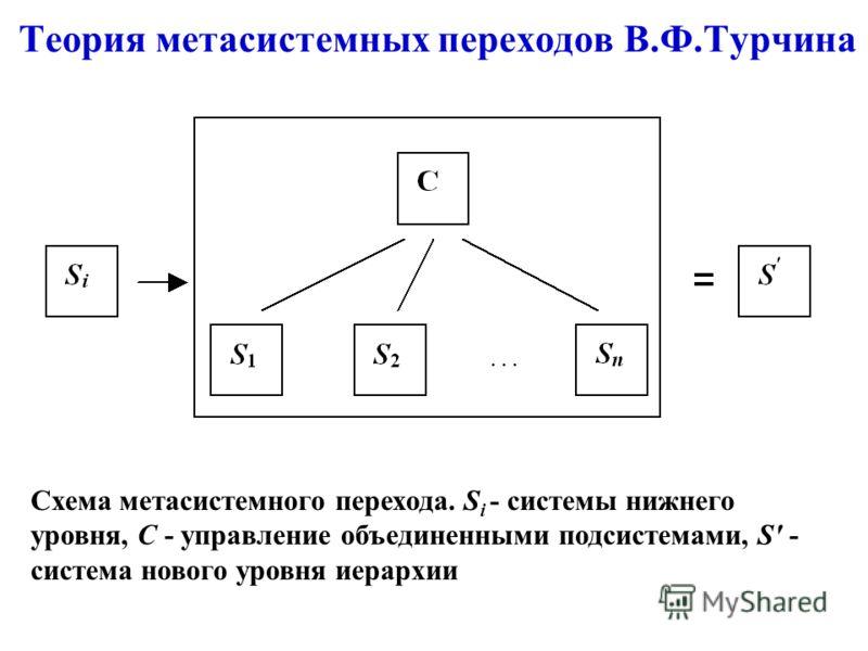 Теория метасистемных переходов В.Ф.Турчина Схема метасистемного перехода. S i - системы нижнего уровня, C - управление объединенными подсистемами, S' - система нового уровня иерархии
