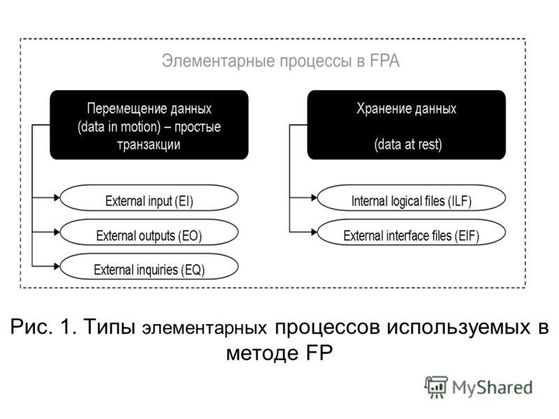 Рис. 1. Типы элементарных процессов используемых в методе FP