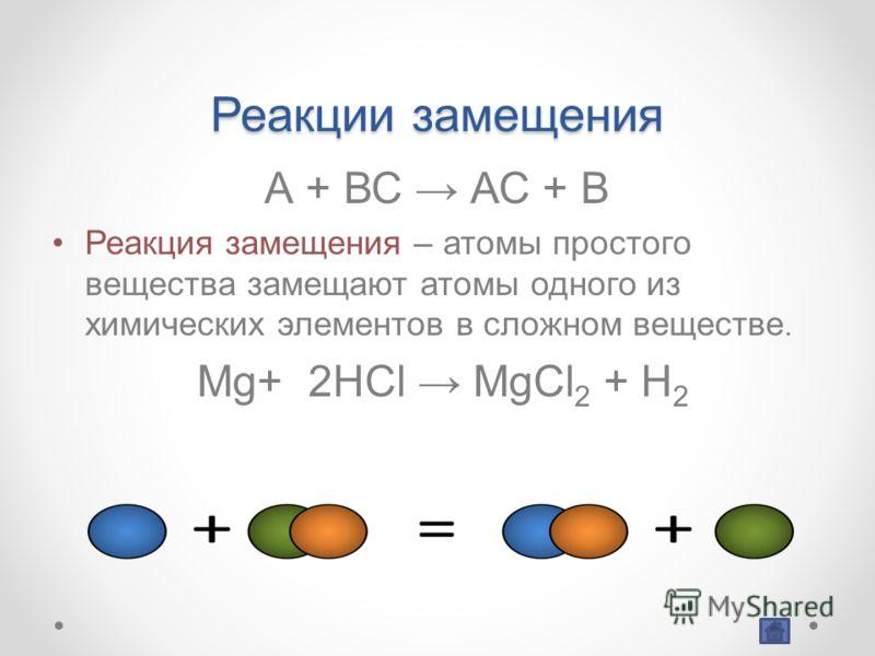 Реакции замещения А + ВС АС + В Реакция замещения – атомы простого вещества замещают атомы одного из химических элементов в сложном веществе. Mg+ 2HCl MgCl 2 + H 2