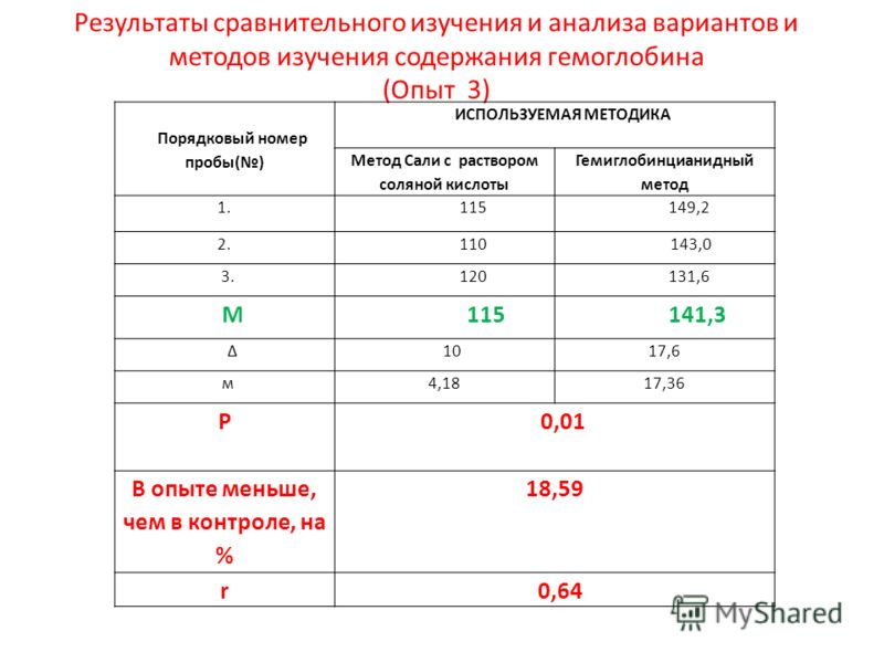 Результаты сравнительного изучения и анализа вариантов и методов изучения содержания гемоглобина (Опыт 3) Порядковый номер пробы() ИСПОЛЬЗУЕМАЯ МЕТОДИКА Метод Сали с раствором соляной кислоты Гемиглобинцианидный метод 1. 115 149,2 2. 110 143,0 3. 120