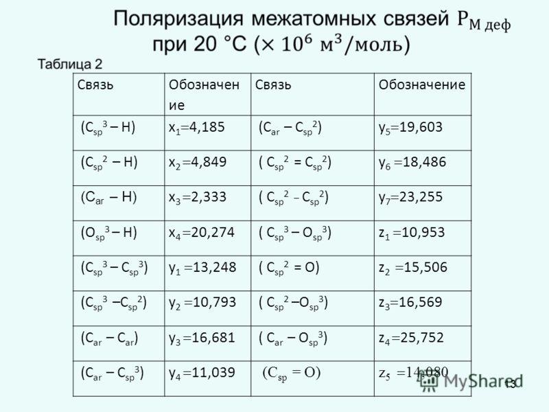 Связь Обозначен ие СвязьОбозначение (С sp 3 – H) х 1 4,185 (С ar – С sp 2 ) у 5 19,603 (С sp 2 – H) х 2 4,849 ( С sp 2 = С sp 2 ) у 6 18,486 (С ar – Н) х 3 2,333 ( С sp 2 _ С sp 2 ) у 7 23,255 (O sp 3 – H) x 4 20,274 ( С sp 3 – O sp 3 ) z 1 10,953 (С