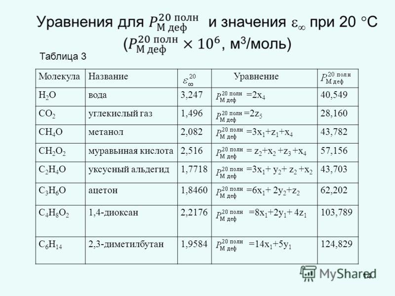 14 Таблица 3 МолекулаНазваниеУравнение Н2ОН2Овода3,247 =2х 4 40,549 СО 2 углекислый газ1,496 =2z 5 28,160 СН 4 Ометанол2,082 =3х 1 +z 1 +х 4 43,782 СН 2 О 2 муравьиная кислота2,516 = z 2 +х 2 +z 3 +х 4 57,156 С2Н4ОС2Н4Оуксусный альдегид1,7718 =3х 1 +