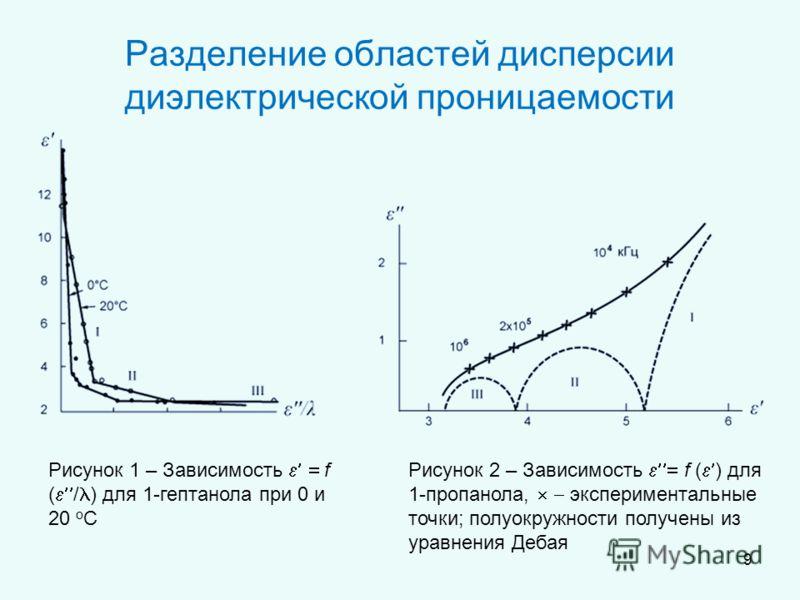 Разделение областей дисперсии диэлектрической проницаемости Рисунок 1 – Зависимость f ( / ) для 1-гептанола при 0 и 20 о С Рисунок 2 – Зависимость f ( ) для 1-пропанола, экспериментальные точки; полуокружности получены из уравнения Дебая 9