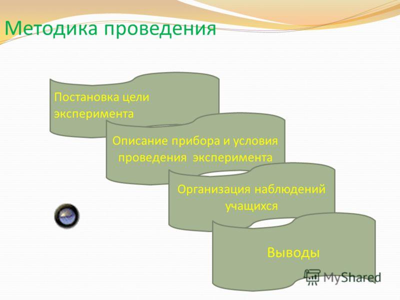 Методика проведения Постановка цели эксперимента Описание прибора и условия проведения эксперимента Организация наблюдений учащихся Выводы
