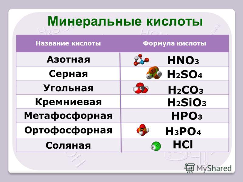 Название кислотыФормула кислоты Азотная Серная Угольная Кремниевая Метафосфорная Ортофосфорная Соляная HNO 3 H 2 SO 4 H 2 CO 3 H 2 SiO 3 HPO 3 H 3 PO 4 HCl С Р Минеральные кислоты