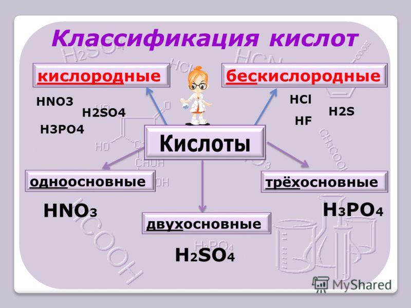 одноосновные двухосновные трёхосновные HNO 3 H 2 SO 4 H 3 PO 4 Классификация кислот кислородныебескислородные HNO3 H2SO4 H3PO4 HCl H2S HF