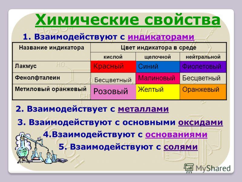 Название индикатораЦвет индикатора в среде кислойщелочнойнейтральной Лакмус СинийФиолетовый Фенолфталеин МалиновыйБесцветный Метиловый оранжевый ЖелтыйОранжевый Бесцветный Химические свойства Красный Розовый 1. Взаимодействуют с индикаторами 2. Взаим