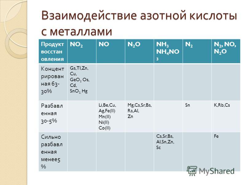 Взаимодействие азотной кислоты с металлами Продукт восстан овления NO 2 NON2ON2ONH 3 NH 4 NO 3 N2N2 N 2, NO, N 2 O Концент рирован ная 63- 30% Ga,Tl,Zn, Cu, GeO 2 Os, Cd, SnO 2, Hg Разбавл енная 30-5% Li,Be,Cu, Ag,Fe(II) Mn(II) Ni(II) Co(II) Mg,Ca,Sr
