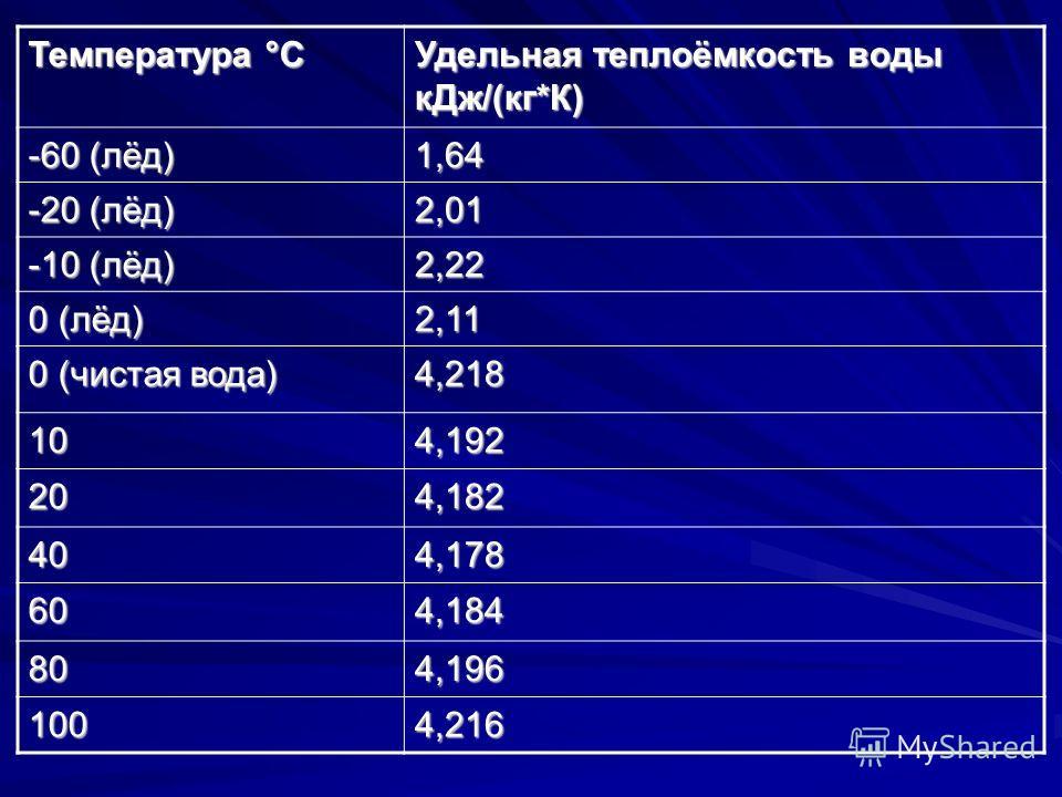 Температура °С Удельная теплоёмкость воды к Дж/(кг*К) -60 (лёд) 1,64 -20 (лёд) 2,01 -10 (лёд) 2,22 0 (лёд) 2,11 0 (чистая вода) 4,218 104,192 204,182 404,178 604,184 804,196 1004,216