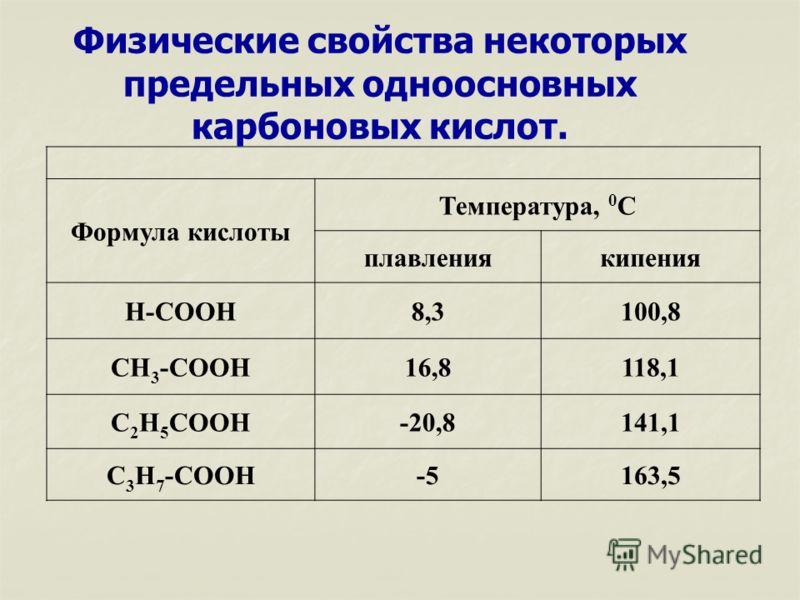 Формула кислоты Температура, 0 С плавлениякипения Н-СООН8,3100,8 СН 3 -СООН16,8118,1 С 2 Н 5 СООН-20,8141,1 С 3 Н 7 -СООН-5163,5 Физические свойства некоторых предельных одноосновных карбоновых кислот.