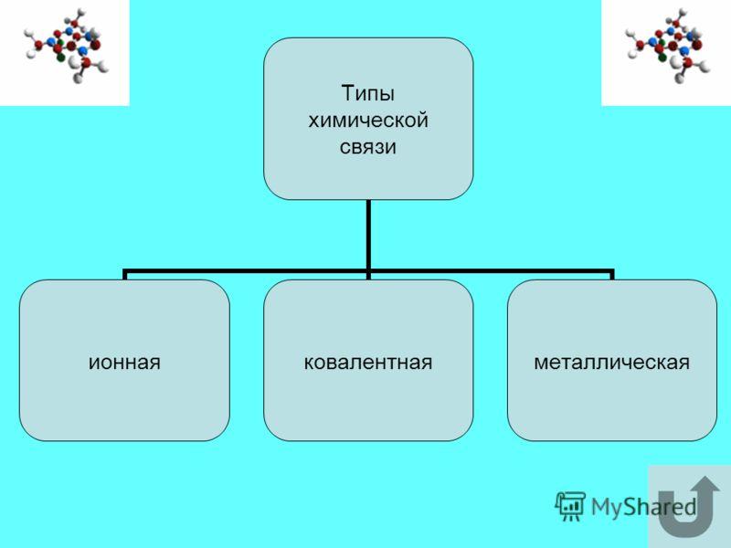 Типы химической связи ионнаяковалентнаяметаллическая