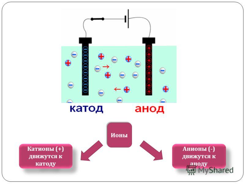 Ионы Анионы (-) движутся к аноду Катионы (+) движутся к катоду