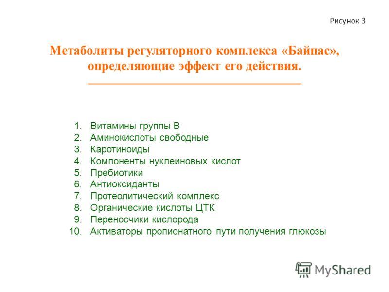 Метаболиты регуляторного комплекса «Байпас», определяющие эффект его действия. ________________________________________ 1. Витамины группы B 2. Аминокислоты свободные 3. Каротиноиды 4. Компоненты нуклеиновых кислот 5. Пребиотики 6. Антиоксиданты 7. П