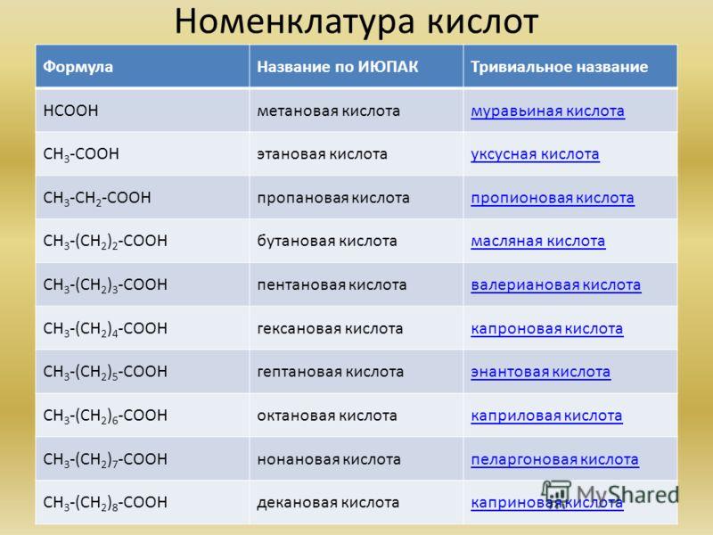 Номенклатура кислот ФормулаНазвание по ИЮПАКТривиальное название НСООНметановая кислотамуравьиная кислота СН 3 -СООНэтановая кислотауксусная кислота СН 3 -СН 2 -СООНпропановая кислотапропионовая кислота СН 3 -(СН 2 ) 2 -СООНбутановая кислотамасляная