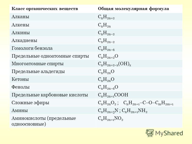 Класс органических веществОбщая молекулярная формула АлканыC n H 2n+2 АлкеныC n H 2n АлкиныC n H 2n2 АлкадиеныC n H 2n2 Гомологи бензолаC n H 2n6 Предельные одноатомные спиртыC n H 2n+2 O Многоатомные спиртыC n H 2n+2x (OH) x Предельные альдегидыC n