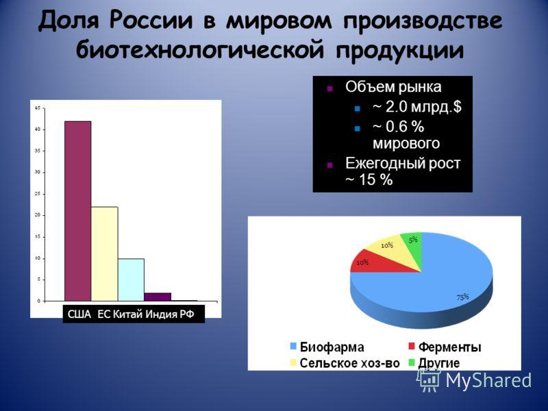 Доля России в мировом производстве биотехнологической продукции США EC Китай Индия РФ Объем рынка ~ 2.0 млрд.$ ~ 0.6 % мирового Ежегодный рост ~ 15 %