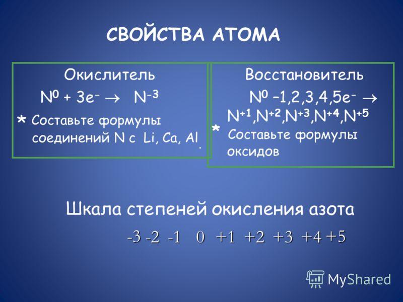 СВОЙСТВА АТОМА Окислитель N 0 + 3e - N -3 * Составьте формулы соединений N с Li, Са, Al. Восстановитель N 0 –1,2,3,4,5e - N +1,N +2,N +3,N +4,N +5 * Составьте формулы оксидов Шкала степеней окисления азота -3 -20+1+2+3+4 +5
