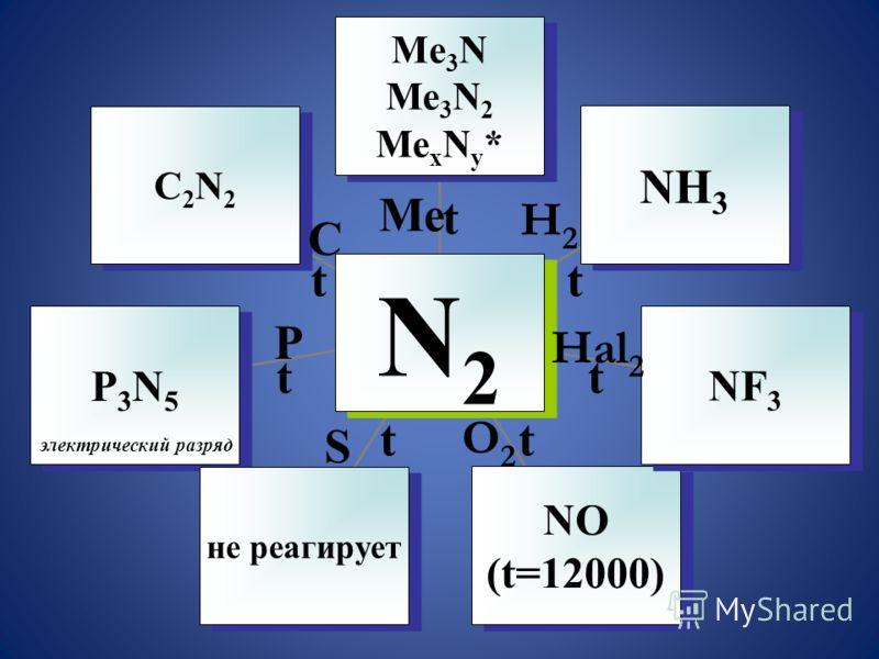 C2N2C2N2 C2N2C2N2 P3N5P3N5 P3N5P3N5 не реагирует NO (t=12000) NO (t=12000) NF 3 NH 3 Me 3 N Ме 3 N 2 Ме x N у * Me 3 N Ме 3 N 2 Ме x N у * N2N2 N2N2 Ме Н2Н2 Hal 2 O2O2 S P C t t t t t t t электрический разряд