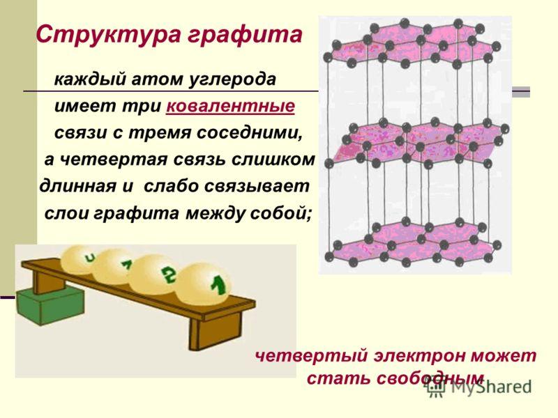 Структура графита каждый атом углерода имеет три ковалентныековалентные связи с тремя соседними, а четвертая связь слишком длинная и слабо связывает слои графита между собой; четвертый электрон может стать свободным