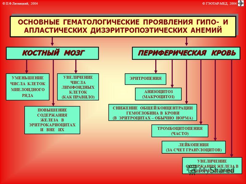 Эритропения фото