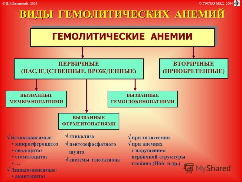 ГЕМОЛИТИЧЕСКИЕ АНЕМИИ ВИДЫ ГЕМОЛИТИЧЕСКИХ АНЕМИЙ ПЕРВИЧНЫЕ (НАСЛЕДСТВЕННЫЕ, ВРОЖДЕННЫЕ) ВТОРИЧНЫЕ (ПРИОБРЕТЕННЫЕ) ВЫЗВАННЫЕ МЕМБРАНОПАТИЯМИ ВЫЗВАННЫЕ ГЕМОГЛОБИНОПАТИЯМИ ВЫЗВАННЫЕ ФЕРМЕНТОПАТИЯМИ гликолиза пентозофосфатного шунта системы глютатиона пр