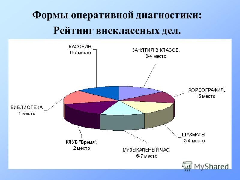 Формы оперативной диагностики: Рейтинг внеклассных дел.