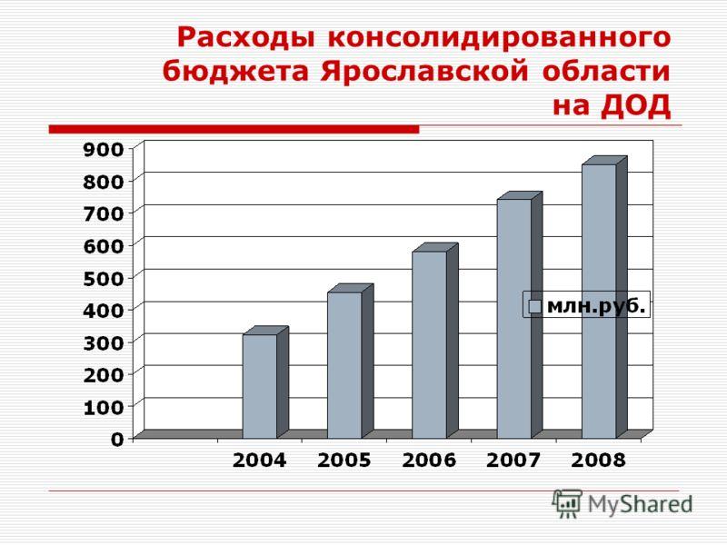 Расходы консолидированного бюджета Ярославской области на ДОД