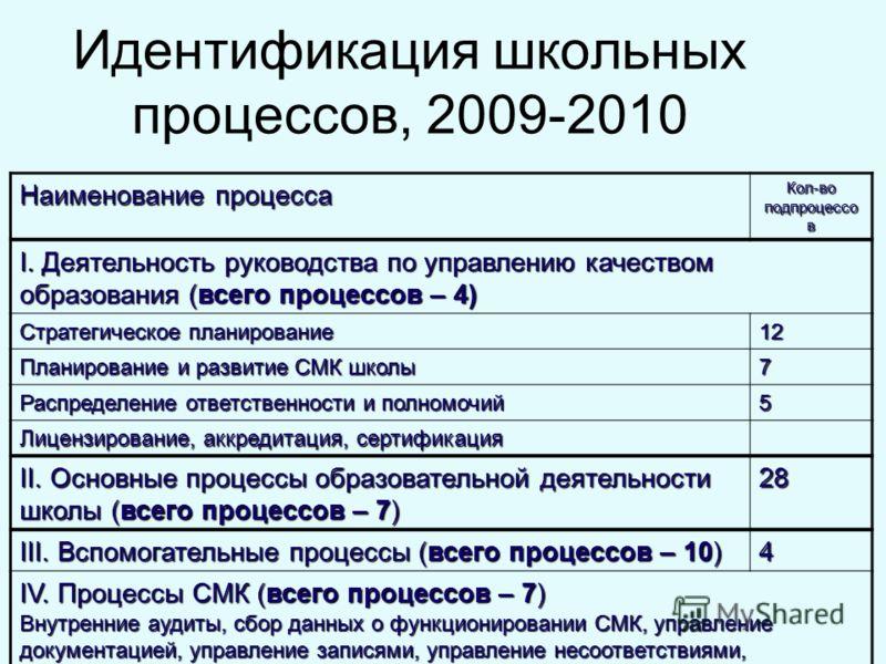 Идентификация школьных процессов, 2009-2010 Наименование процесса Кол-во подпроцессо в I. Деятельность руководства по управлению качеством образования (всего процессов – 4) Стратегическое планирование 12 Планирование и развитие СМК школы 7 Распределе
