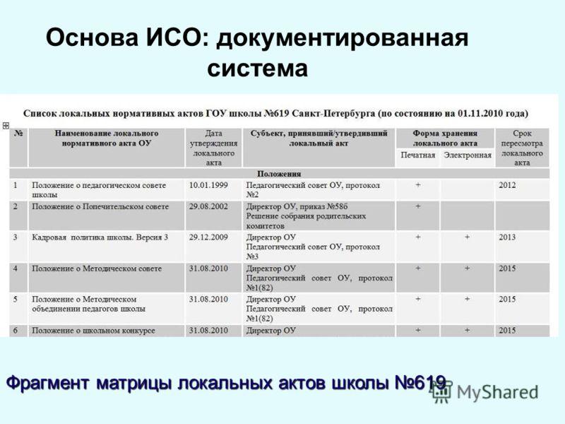 Основа ИСО: документированная система Фрагмент матрицы локальных актов школы 619