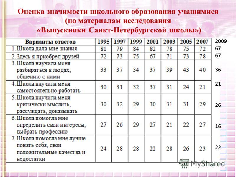 Оценка значимости школьного образования учащимися (по материалам исследования «Выпускники Санкт-Петербургской школы») 2009 67 36 21 26 16 22